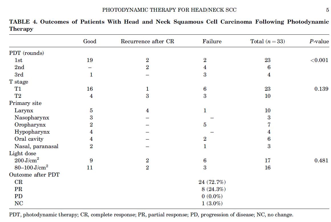 光动力疗法治疗头颈鳞状细胞癌