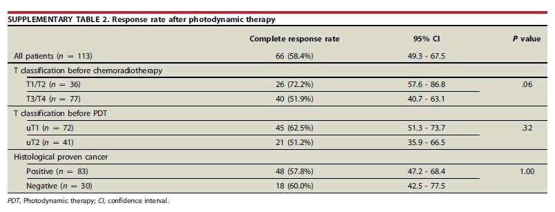 食管鳞癌放化疗后局部失败的挽救性光动力治疗
