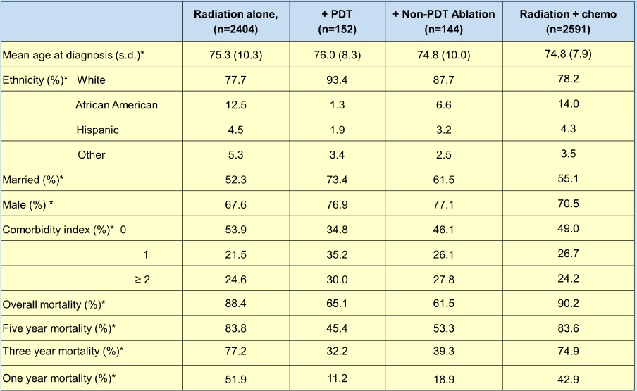 光动力疗法治疗局限性食管癌疗效的回顾性队列研究