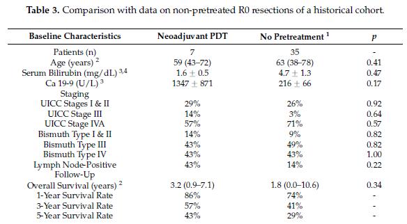 新辅助减瘤PDT治疗无法切除的肝门胆管癌——前瞻性二期临床试验长期随访结果