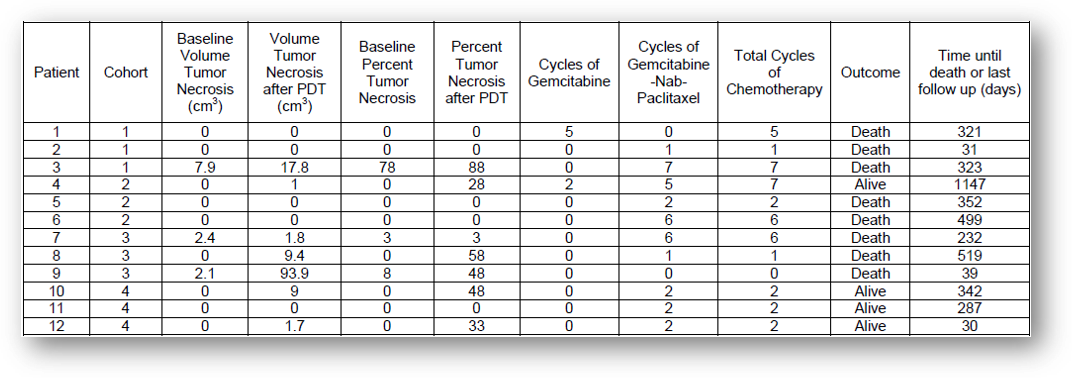 EUS引导的光动力疗法治疗局部晚期胰腺癌的I期研究