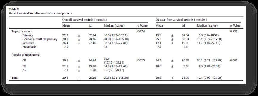 光动力治疗气管支气管恶性肿瘤的临床疗效的回顾性分析