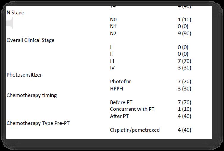 评估光动力疗法联合质子放疗治疗恶性胸膜间皮瘤的安全性和预后:一项前瞻性研究