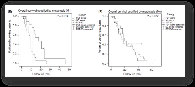 联合光动力疗法与全身化疗治疗不能手术切除的胆管癌:回顾性研究